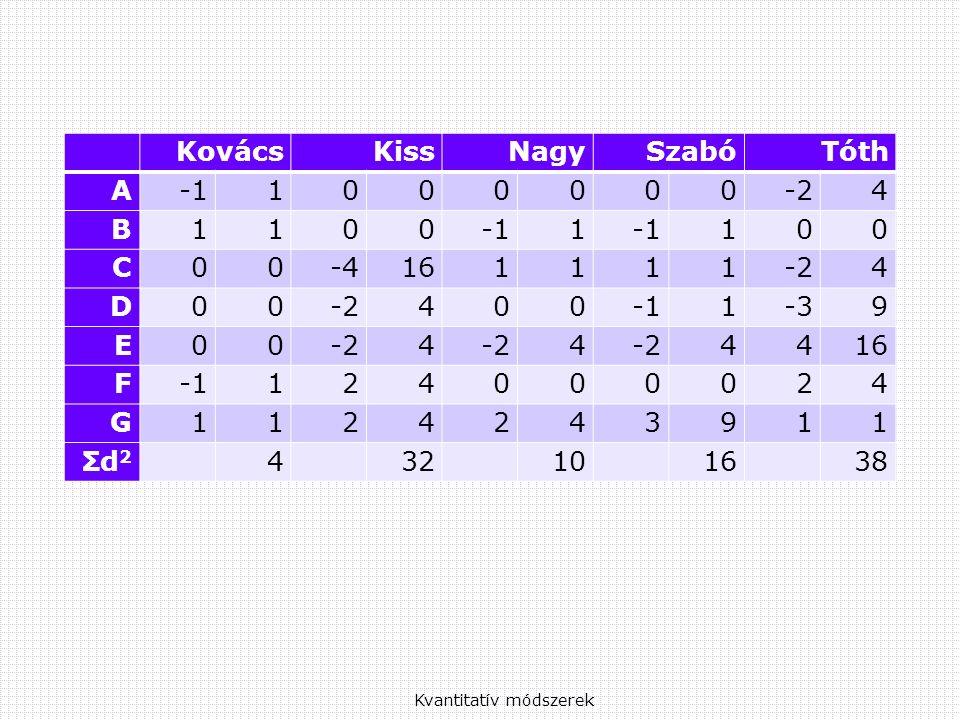 Kvantitatív módszerek KovácsKissNagySzabóTóth A1000000-24 B11001 100 C00-4161111-24 D00 4001-39 E00-24 4 4416 F124000024 G1124243911 Σd 2 4 32 10 16 38