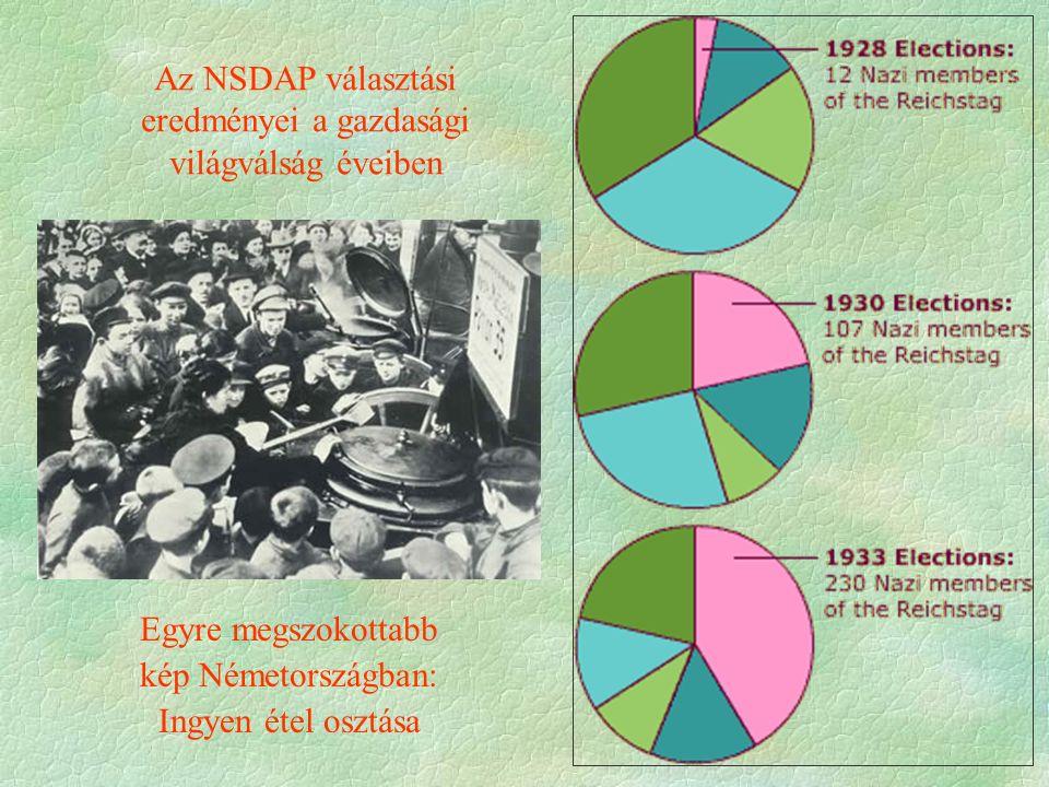 Az NSDAP választási eredményei a gazdasági világválság éveiben Egyre megszokottabb kép Németországban: Ingyen étel osztása