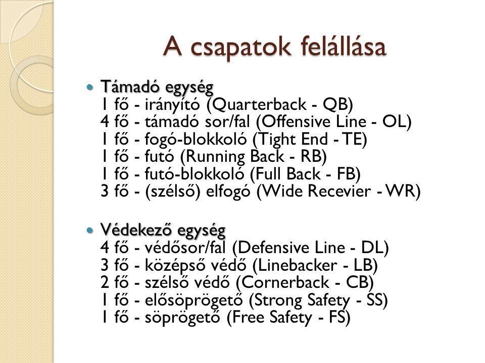 A csapatok felállása Támadó egység Támadó egység 1 fő - irányító (Quarterback - QB) 4 fő - támadó sor/fal (Offensive Line - OL) 1 fő - fogó-blokkoló (Tight End - TE) 1 fő - futó (Running Back - RB) 1 fő - futó-blokkoló (Full Back - FB) 3 fő - (szélső) elfogó (Wide Recevier - WR) Védekező egység Védekező egység 4 fő - védősor/fal (Defensive Line - DL) 3 fő - középső védő (Linebacker - LB) 2 fő - szélső védő (Cornerback - CB) 1 fő - elősöprögető (Strong Safety - SS) 1 fő - söprögető (Free Safety - FS)