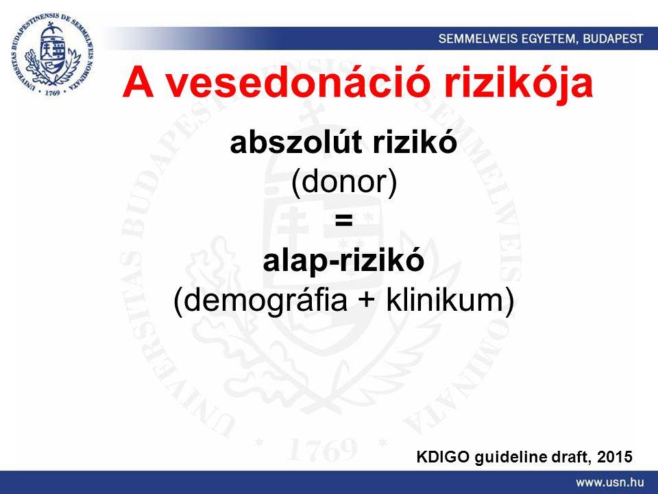 A vesedonáció rizikója abszolút rizikó (donor) = alap-rizikó (demográfia + klinikum) KDIGO guideline draft, 2015