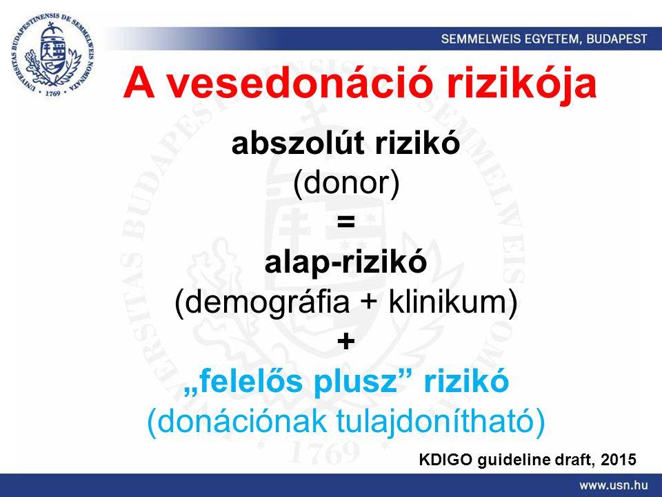 """A vesedonáció rizikója abszolút rizikó (donor) = alap-rizikó (demográfia + klinikum) + """"felelős plusz rizikó (donációnak tulajdonítható) KDIGO guideline draft, 2015"""