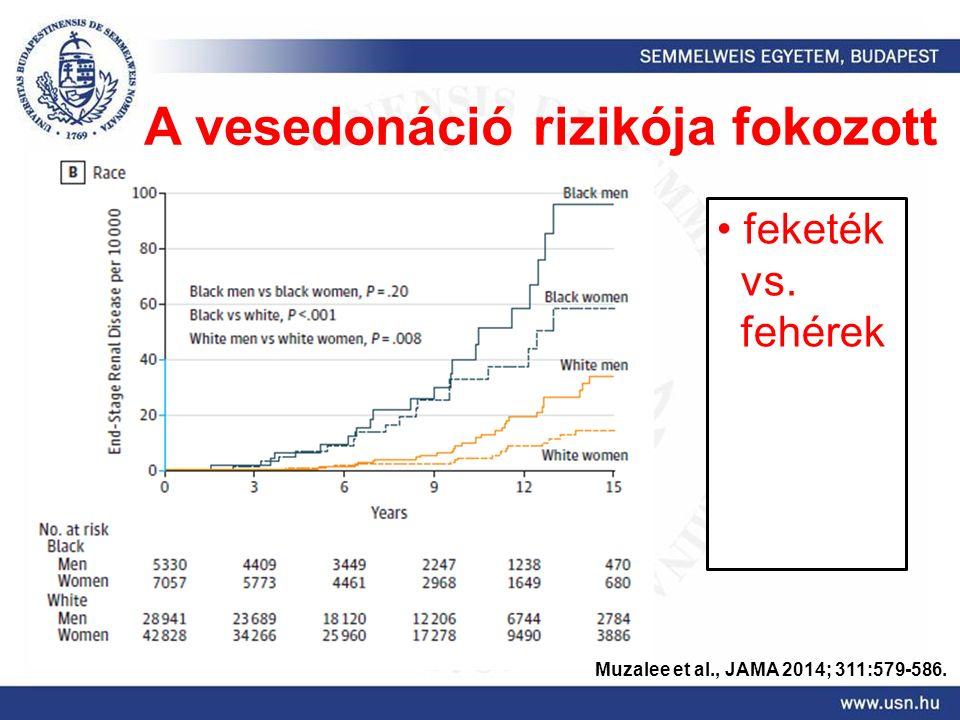 Muzalee et al., JAMA 2014; 311:579-586. A vesedonáció rizikója fokozott feketék vs. fehérek