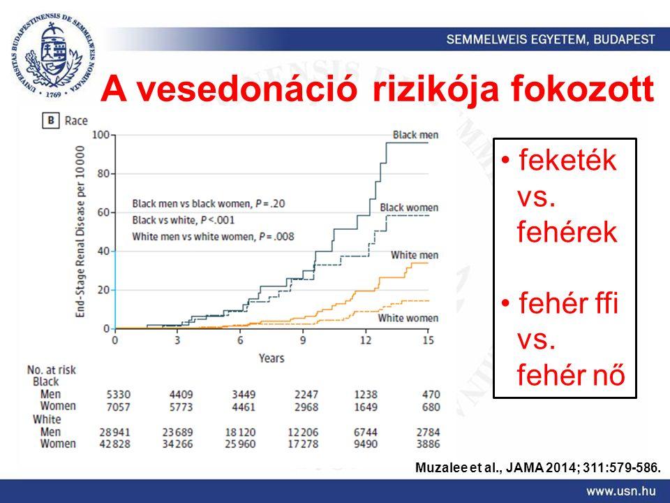 Muzalee et al., JAMA 2014; 311:579-586. A vesedonáció rizikója fokozott feketék vs.