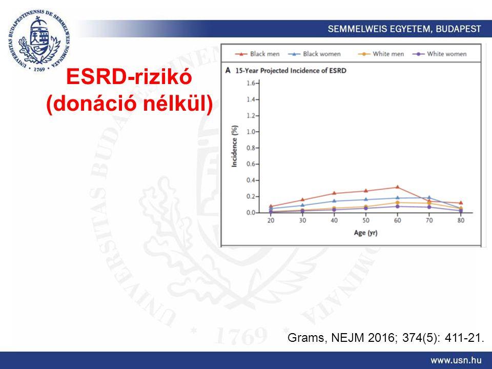 Grams, NEJM 2016; 374(5): 411-21. ESRD-rizikó (donáció nélkül)