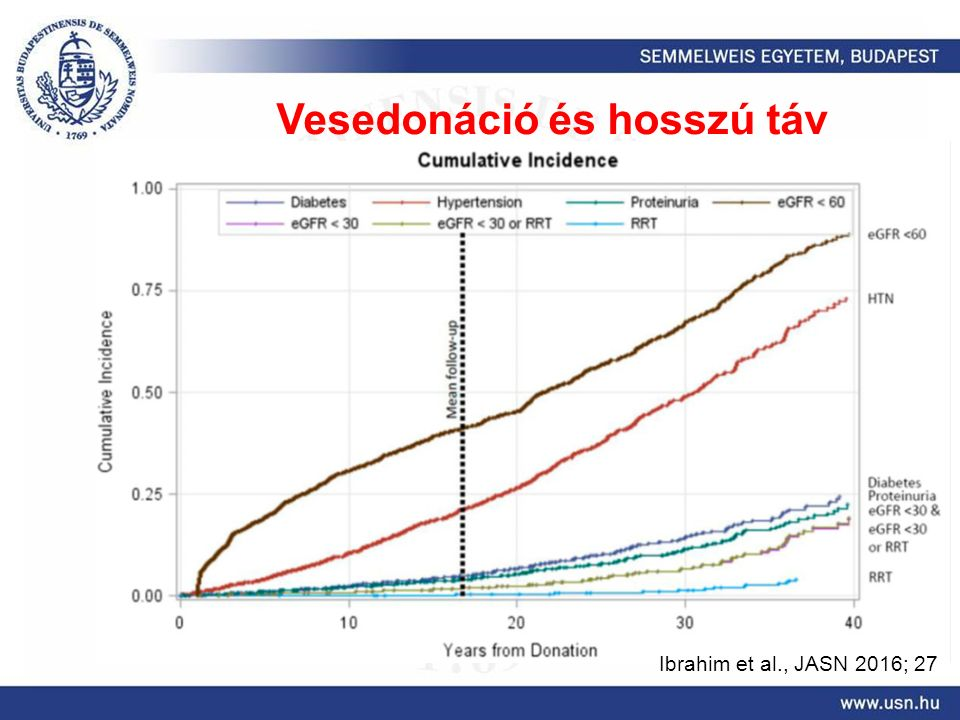 Ibrahim et al., JASN 2016; 27 Vesedonáció és hosszú táv
