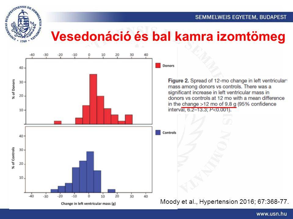 Moody et al., Hypertension 2016; 67:368-77. Vesedonáció és bal kamra izomtömeg