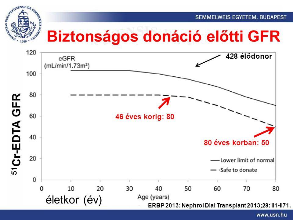 Biztonságos donáció előtti GFR 428 élődonor 46 éves korig: 80 80 éves korban: 50 51 Cr-EDTA GFR életkor (év) ERBP 2013: Nephrol Dial Transplant 2013;28: ii1-ii71.