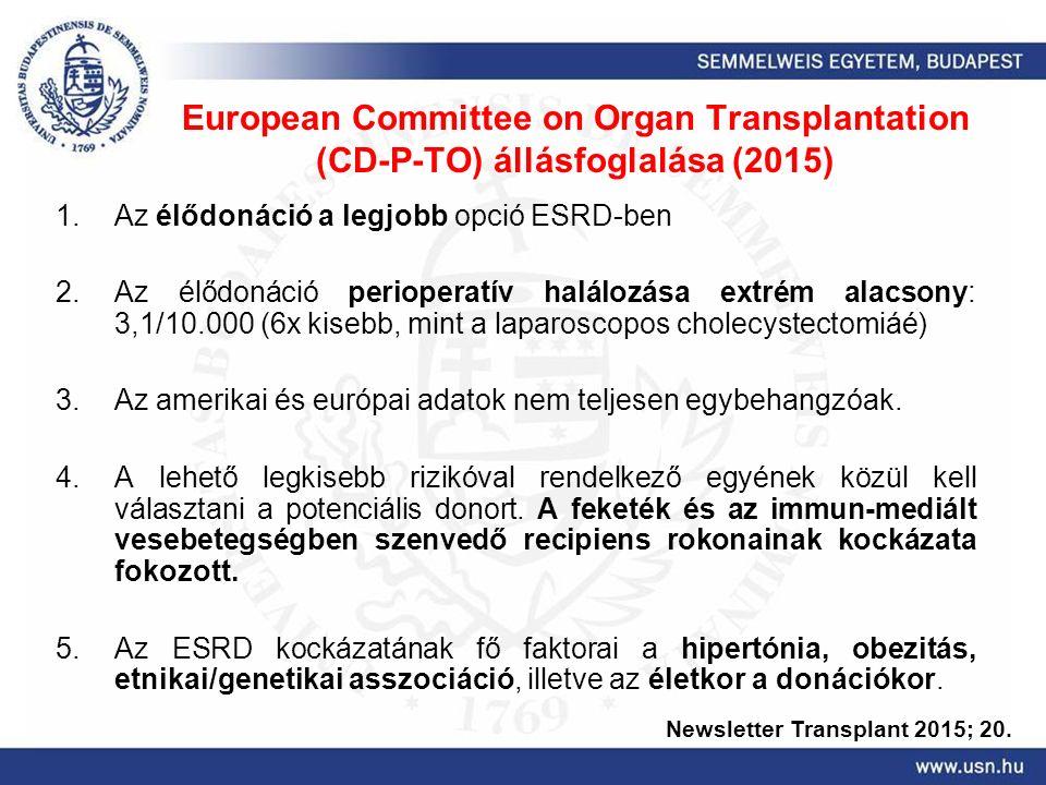 European Committee on Organ Transplantation (CD-P-TO) állásfoglalása (2015) 1.Az élődonáció a legjobb opció ESRD-ben 2.Az élődonáció perioperatív halálozása extrém alacsony: 3,1/10.000 (6x kisebb, mint a laparoscopos cholecystectomiáé) 3.Az amerikai és európai adatok nem teljesen egybehangzóak.
