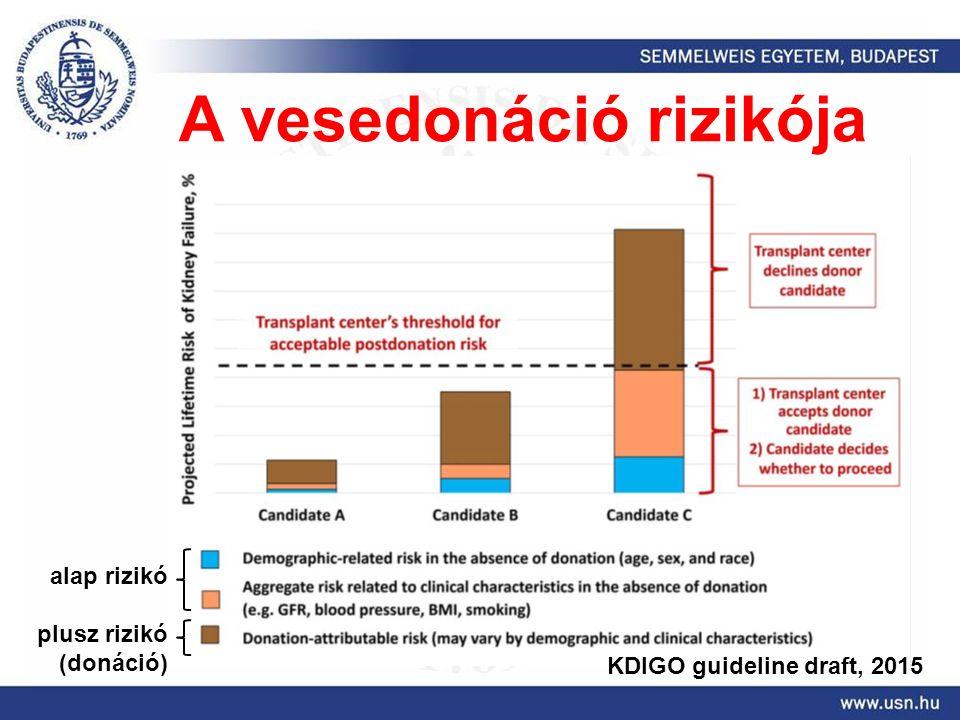 KDIGO guideline draft, 2015 alap rizikó plusz rizikó (donáció) A vesedonáció rizikója