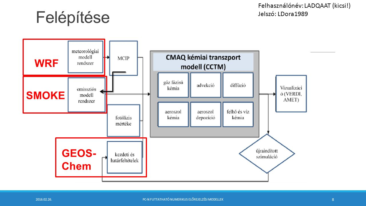 3.GEOS-Chem lefuttatása b.) Modell futtatása  HEMCO beállítása a HEMCO_Config.rc fájlban ROOT: /h/mnt/user03/project/cmaq/GEOS- Chem/Code.v10-01/HEMCO Logfile: HEMCO.log DiagnPrefix: HEMCO_diagnostics DiagnFreq: End ### END SECTION SETTINGS ###  Modell futtatása./geos > geos.log 2016.02.26.PC-N FUTTATHATÓ NUMERIKUS ELŐREJELZÉSI MODELLEK 19