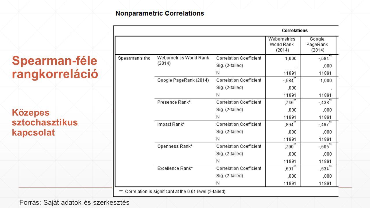 Spearman-féle rangkorreláció Közepes sztochasztikus kapcsolat Forrás: Saját adatok és szerkesztés