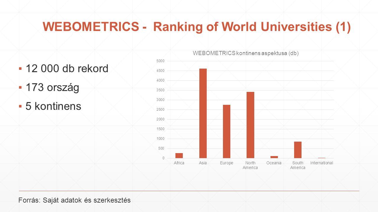 WEBOMETRICS - Ranking of World Universities (1) ▪12 000 db rekord ▪173 ország ▪5 kontinens Forrás: Saját adatok és szerkesztés