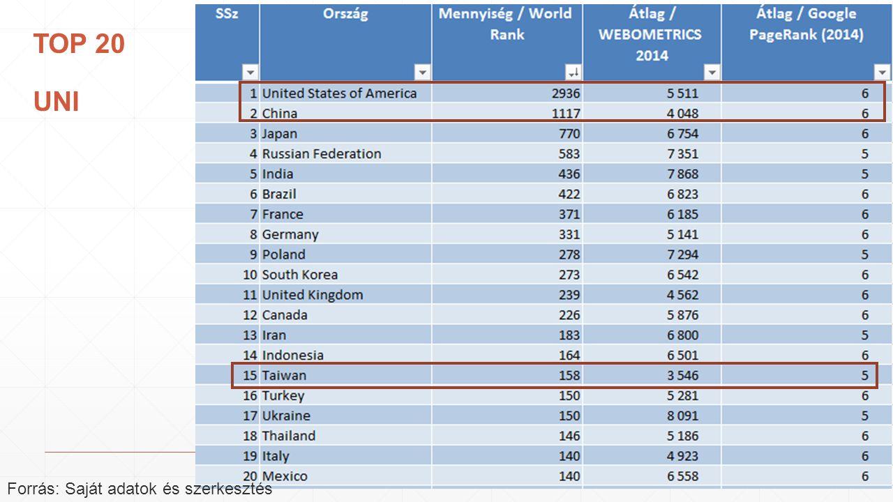 TOP 20 UNI Forrás: Saját adatok és szerkesztés