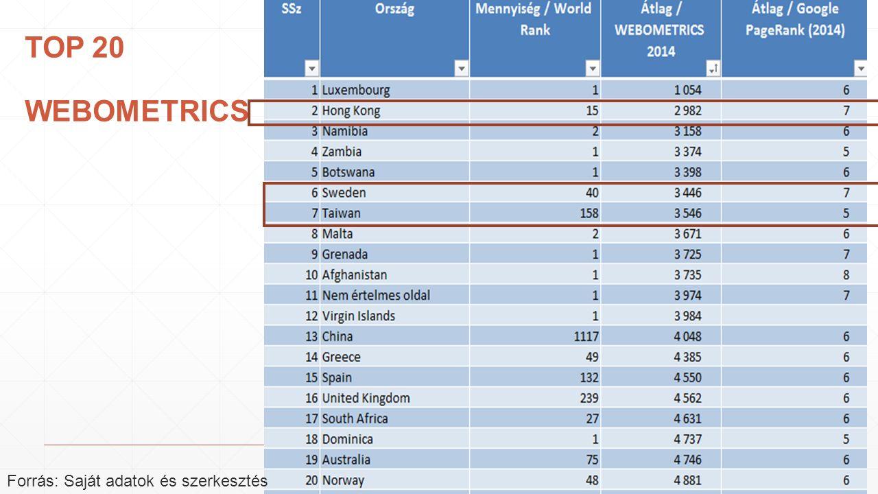TOP 20 WEBOMETRICS Forrás: Saját adatok és szerkesztés