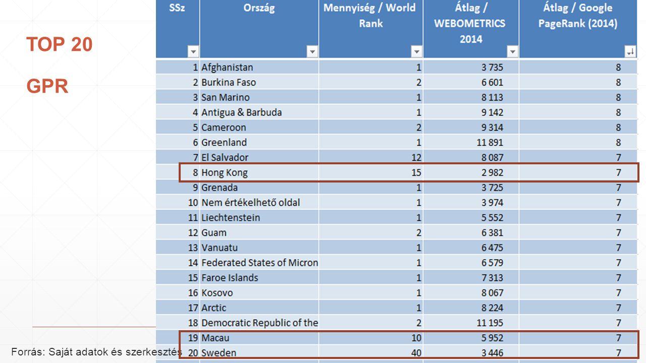 TOP 20 GPR Forrás: Saját adatok és szerkesztés