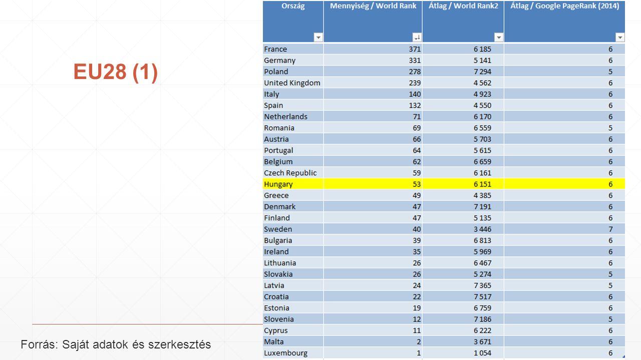 EU28 (1) Forrás: Saját adatok és szerkesztés