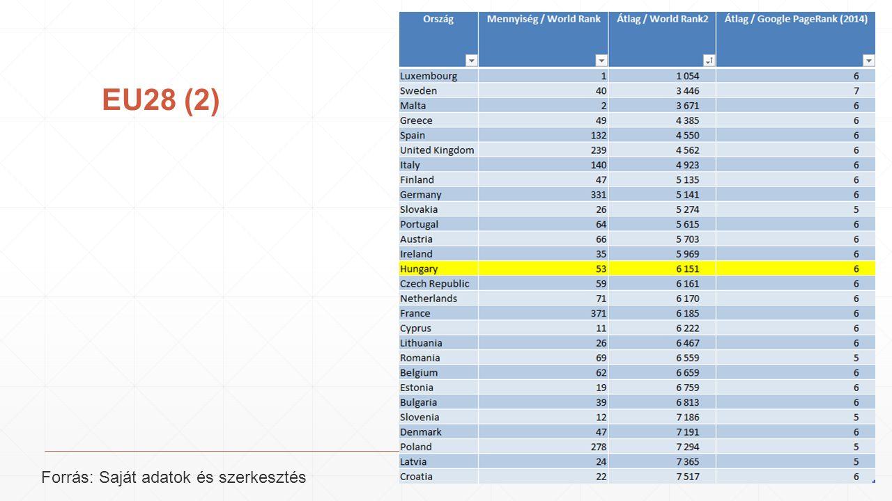 EU28 (2) Forrás: Saját adatok és szerkesztés