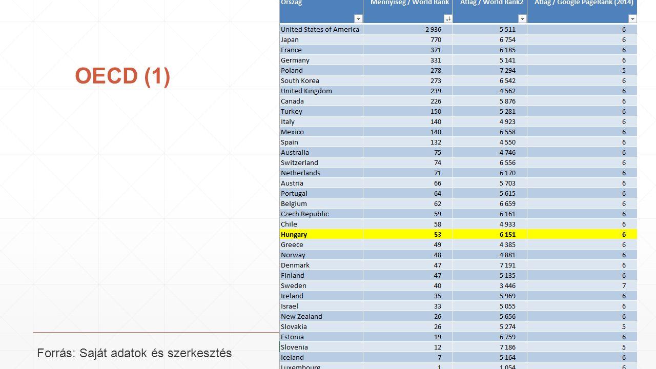 OECD (1) Forrás: Saját adatok és szerkesztés