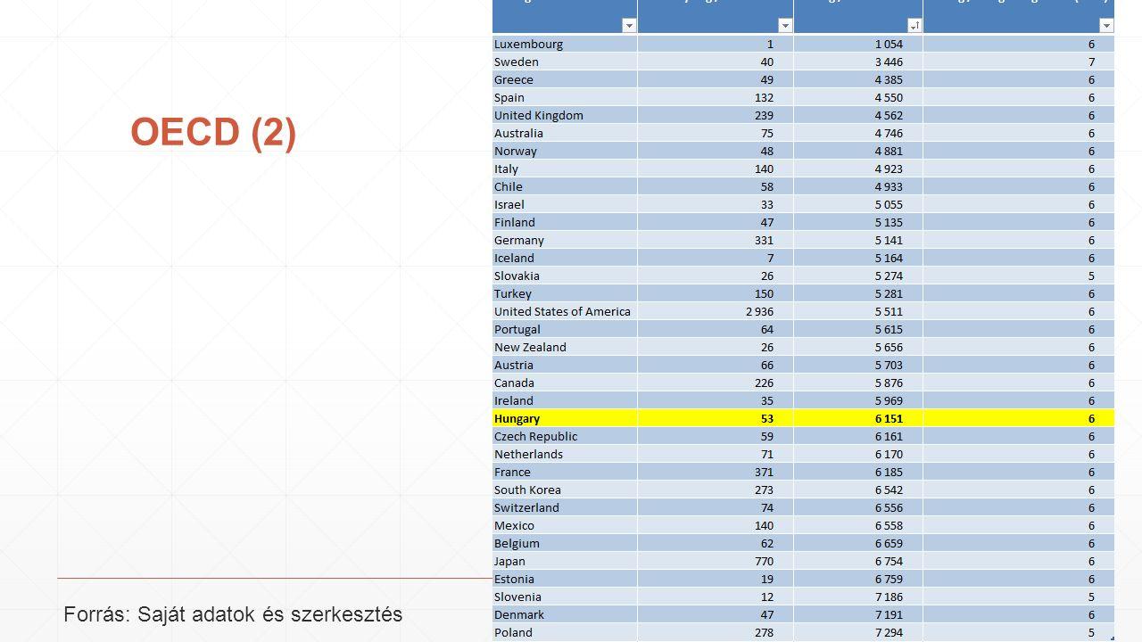 OECD (2) Forrás: Saját adatok és szerkesztés