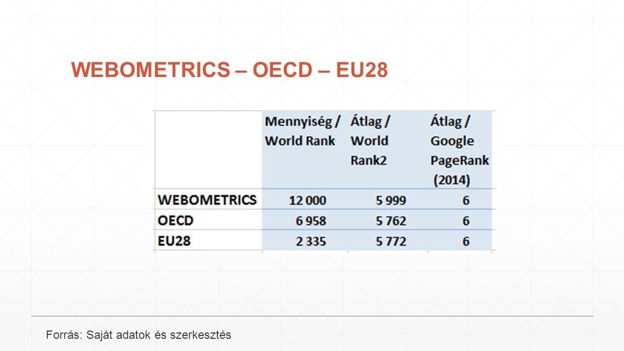 WEBOMETRICS – OECD – EU28 Forrás: Saját adatok és szerkesztés