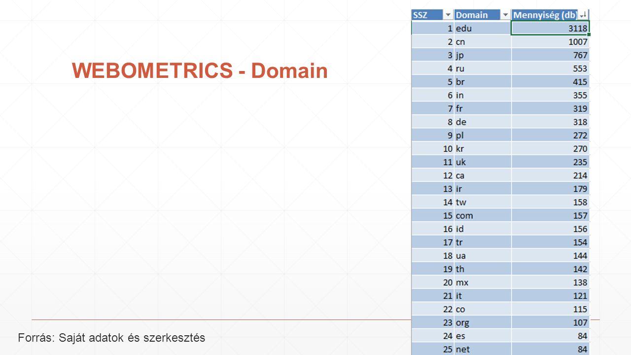 WEBOMETRICS - Domain Forrás: Saját adatok és szerkesztés
