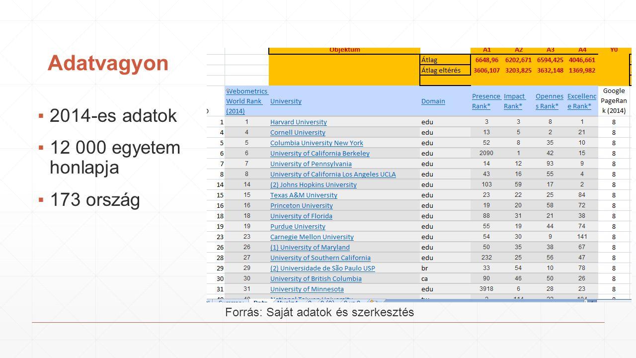 Adatvagyon ▪2014-es adatok ▪12 000 egyetem honlapja ▪173 ország Forrás: Saját adatok és szerkesztés