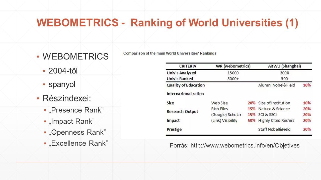 """WEBOMETRICS - Ranking of World Universities (1) ▪WEBOMETRICS ▪2004-től ▪spanyol ▪Részindexei: ▪""""Presence Rank ▪""""Impact Rank ▪""""Openness Rank ▪""""Excellence Rank Forrás: http://www.webometrics.info/en/Objetives"""