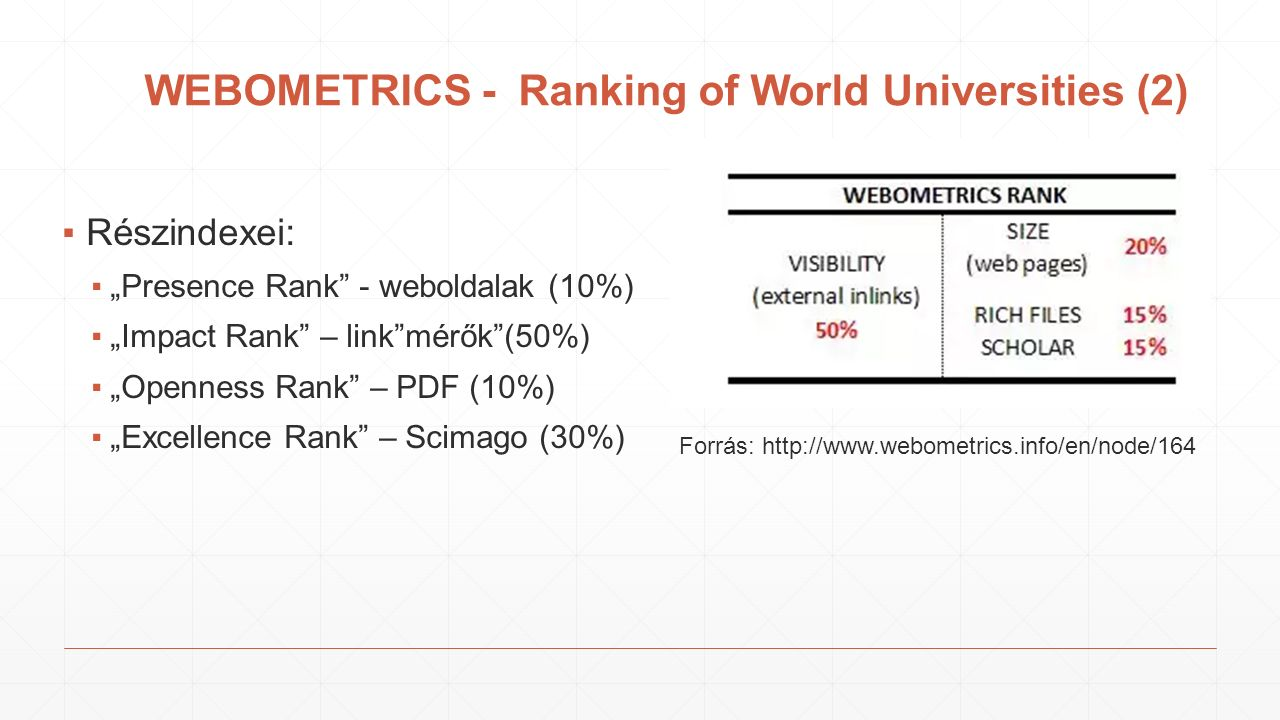 "WEBOMETRICS - Ranking of World Universities (2) ▪Részindexei: ▪""Presence Rank - weboldalak (10%) ▪""Impact Rank – link mérők (50%) ▪""Openness Rank – PDF (10%) ▪""Excellence Rank – Scimago (30%) Forrás: http://www.webometrics.info/en/node/164"