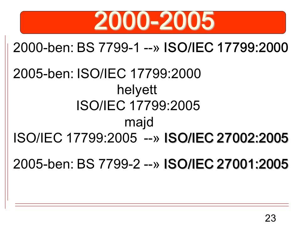 2000-2005 2000-ben: BS 7799-1 --» ISO/IEC 17799:2000 ISO/IEC 27002:2005 2005-ben: ISO/IEC 17799:2000 helyett ISO/IEC 17799:2005 majd ISO/IEC 17799:2005 --» ISO/IEC 27002:2005 ISO/IEC 27001:2005 2005-ben: BS 7799-2 --» ISO/IEC 27001:2005 23