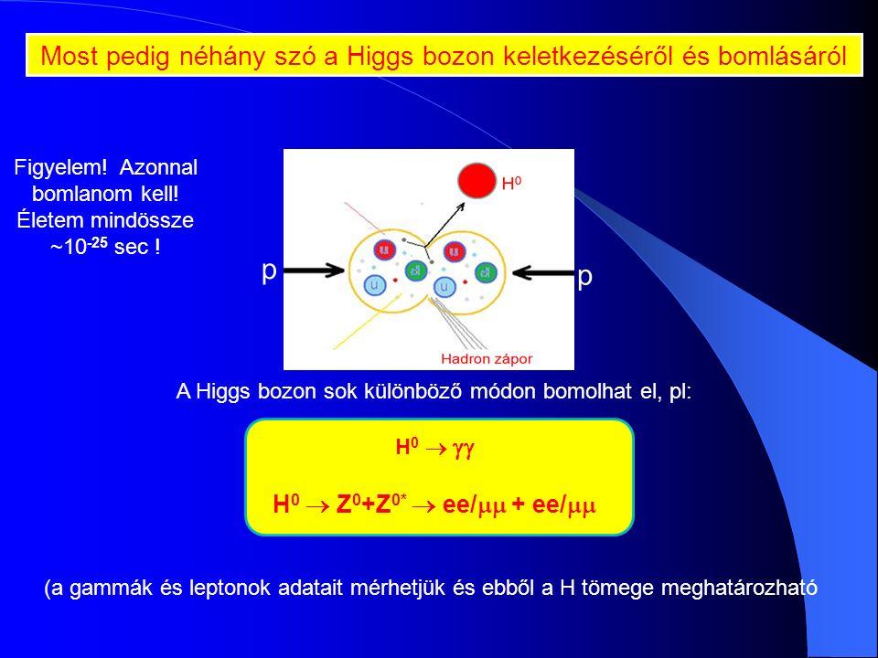(hadron zápor) (e + ) (e - ) (-)(-) Ízelítő: W/Z: Keletkeznek és azon nyomban el is bomlanak W   e   vagy    Z 0  e + e - vagy  +  - Mint