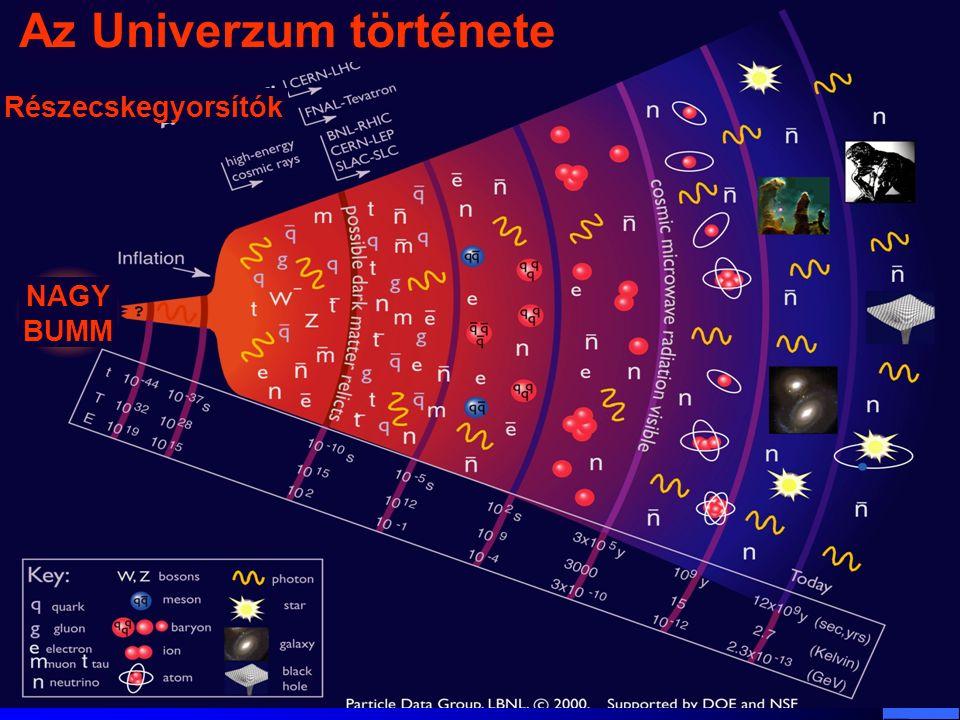 Dr. Krasznahorkay Attila Magfizika34 A standard modell (Nobel díj 2004: Gross, Politzer, Wilczek) A standard modell (Nobel díj 2004: Gross, Politzer,