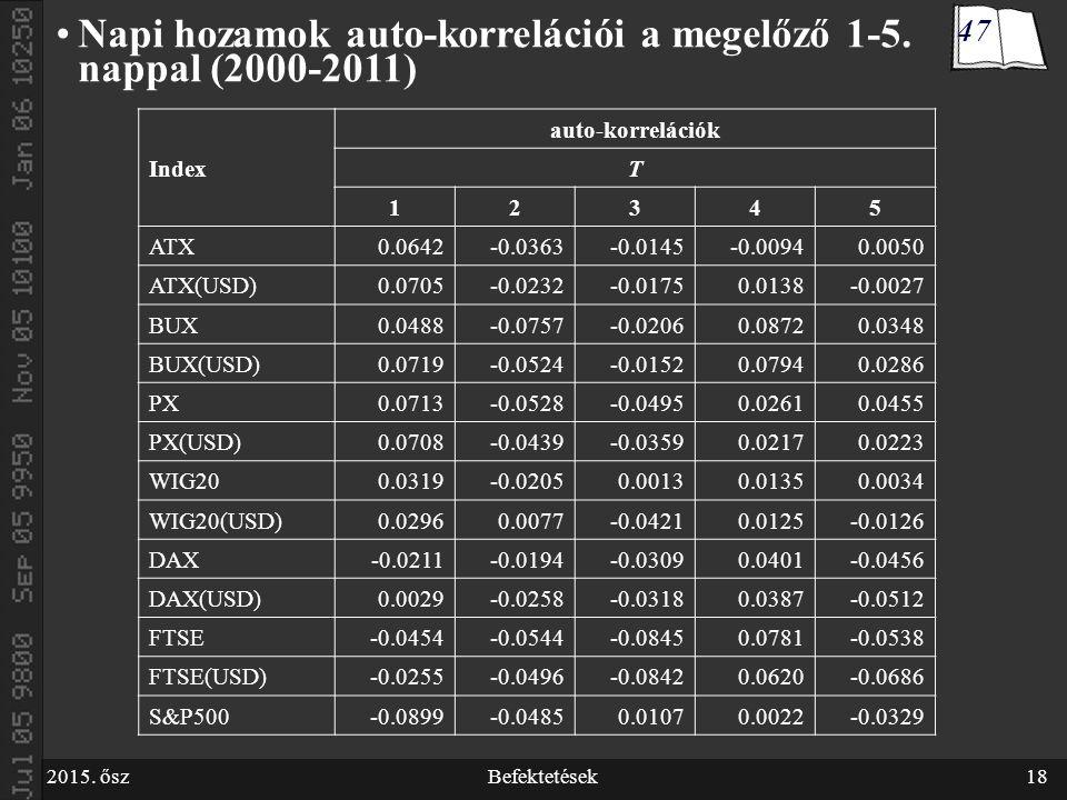 2015. őszBefektetések18 Napi hozamok auto-korrelációi a megelőző 1-5.
