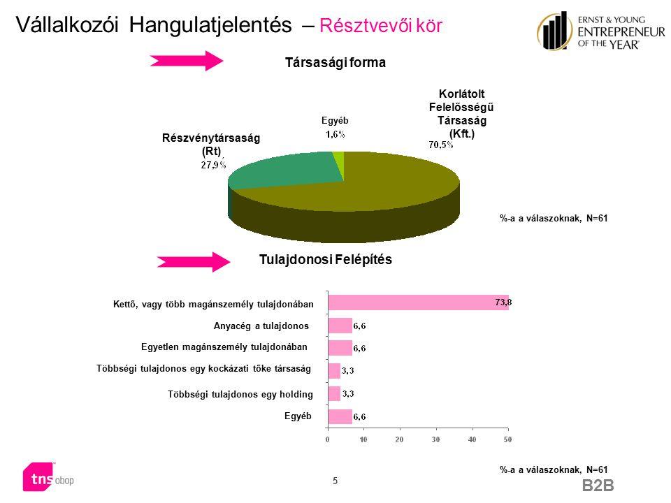 B2B 16 Vállalkozói Hangulatjelentés – társadalmi és politikai környezet A hazai társadalmi és politikai környezet kezdvez a vállalkozások indításának mean value 2,44 mean value 5,80  A magyarországi társadalmi és politikai környezet megítélésekor a megkérdezett vállalkozók többsége (74%) nem ért egyet azzal, hogy az kedvezne a vállalkozások indításának.