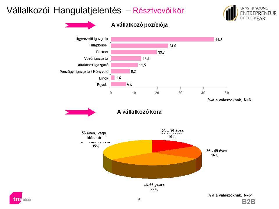B2B 27 Vállalkozói Hangulatjelentés – Fejlődés és innováció A vállalkozókészség egyike a magyar gazdasági fejlődés legfontosabb tényezőinek mean value 6,34 mean value 6,41  A válaszadók egyetértenek abban, hogy a vállalkozókészség egyike a magyar gazdaságot előre mozdító legfontosabb tényezőknek.