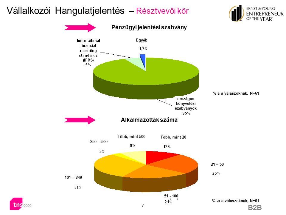 B2B 18 % of answers; N=61 Vállalkozói Hangulatjelentés – adórendszer A magyarországi adórendszer átlátható mean value 2,97 mean value 6,21  A felmérésben résztvevők egyetértenek abban, hogy egy adott ország adórendszerének átláthatósága a vállalkozások fejlődése szempontjából fontos, illetve nagyon fontos tényező.