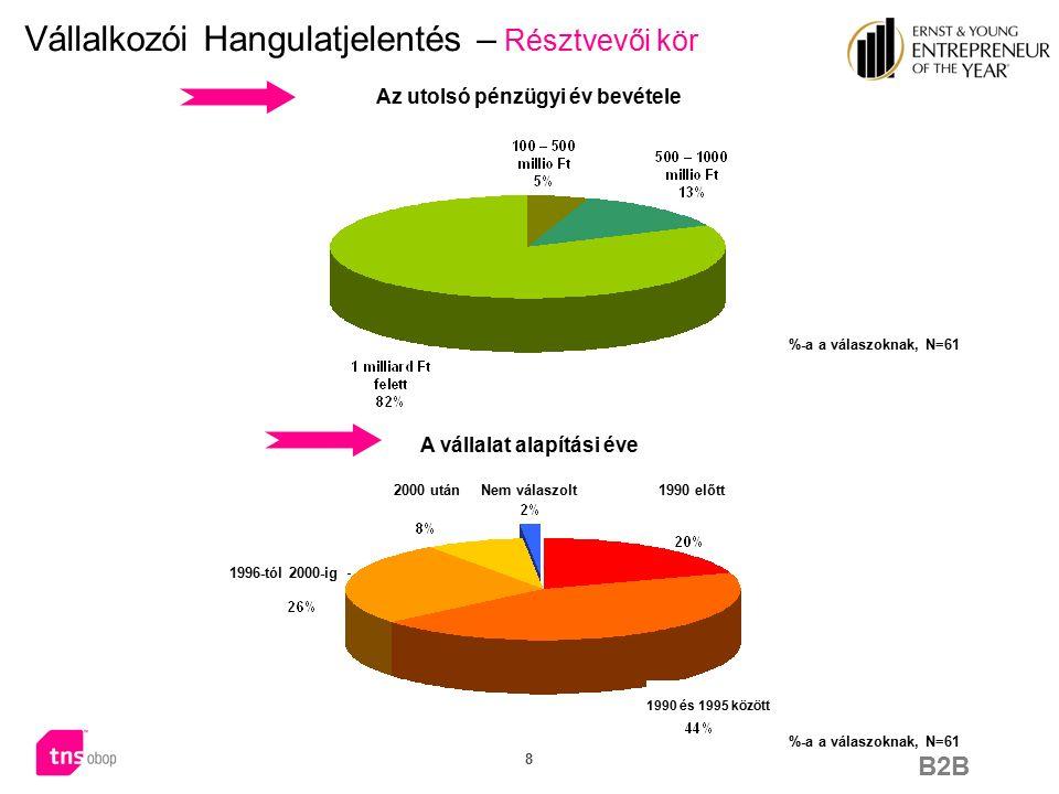B2B 9 Vállalkozói Hangulatjelentés – Résztvevői kör Iparági szektor % of answers, N=61 Kis-, és nagykereskedelem Technológia (szoftver, félvezetők, számítógépek és perifériák) Fogyasztási termékek Ingatlan / Építőipar (fejlesztés, lakásépítés, befektetés Gyártás (autó, ipari termékek, elektronika) Internet Vendéglátóipar Energia (vegyipar és közművek) Üzleti szolgáltatások Egészségügy Szórakoztató Ipar Kommunikáció (telekommunikáció, hálózatok) Egyéb Nem adott választ