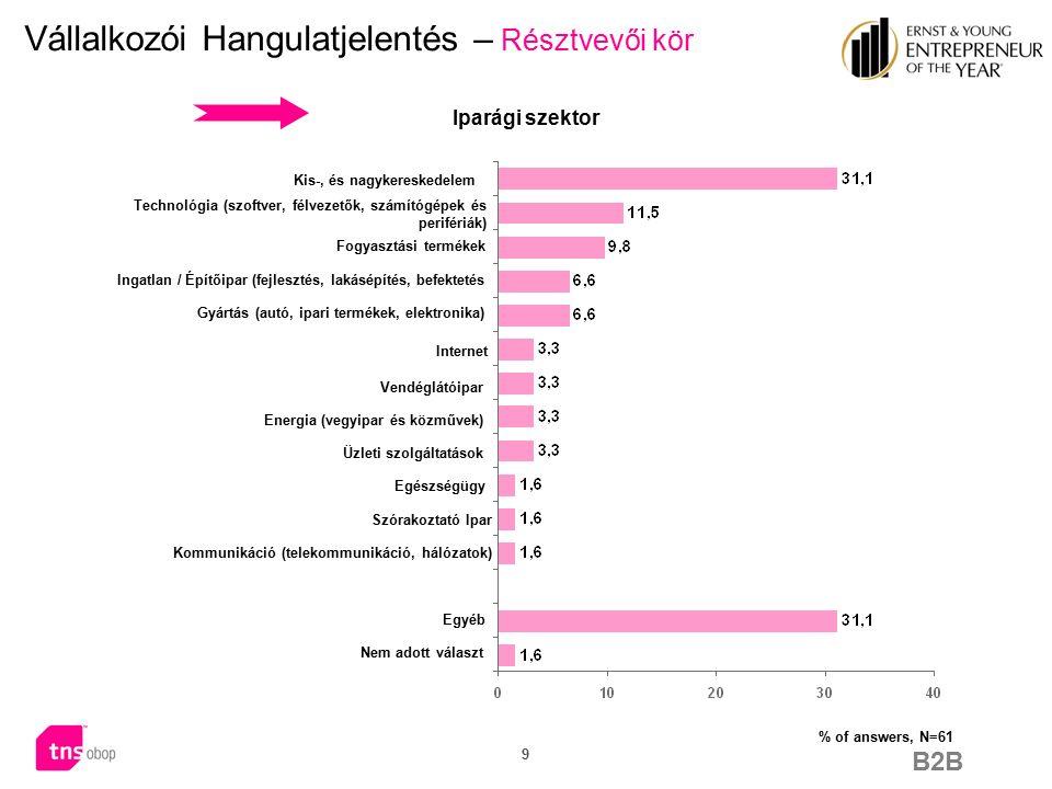 B2B 20 Vállalkozói Hangulatjelentés – közigazgatási környezet A jogi és adminisztratív szabályozások segítik a vállalkozások kialakulását Magyarországon mean value 2,89 mean value 5,80  Hasonlóan a politikai és társadalmi környezettel való kapcsolathoz, a megkérdezett vállalkozók a jogi és adminisztratív lépések tekintetében is nagyon kritikus hangot ütöttek meg.