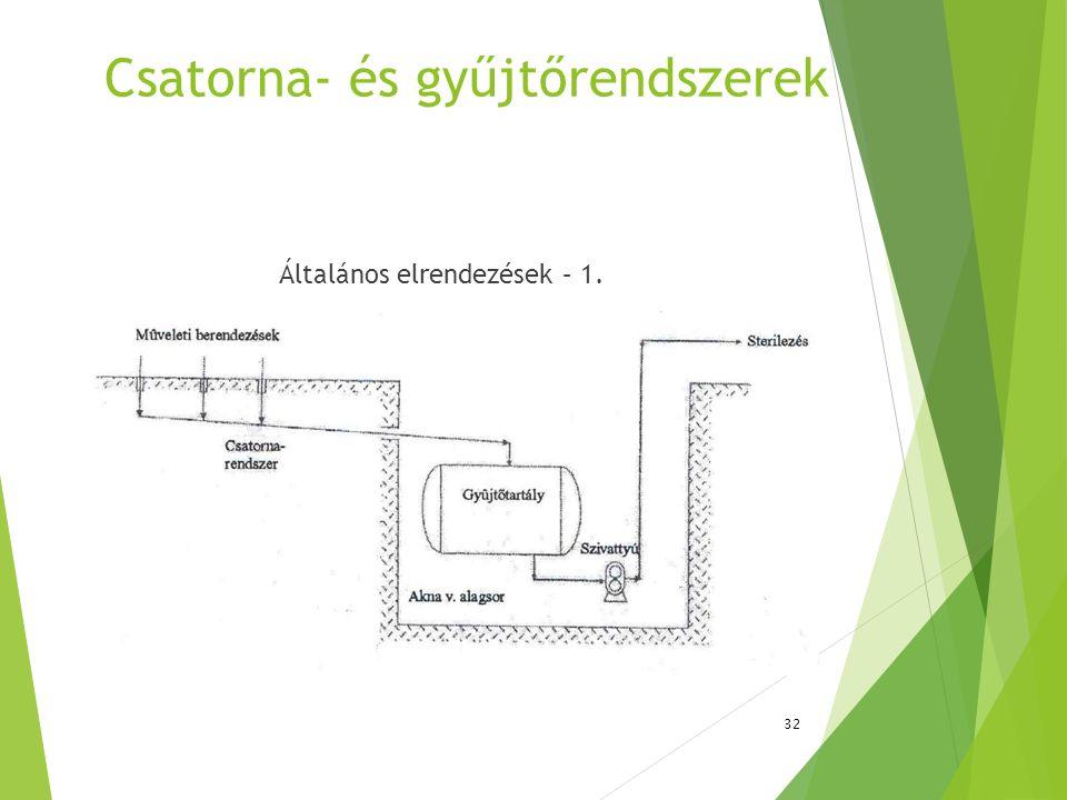 Csatorna- és gyűjtőrendszerek Általános elrendezések – 1. 32