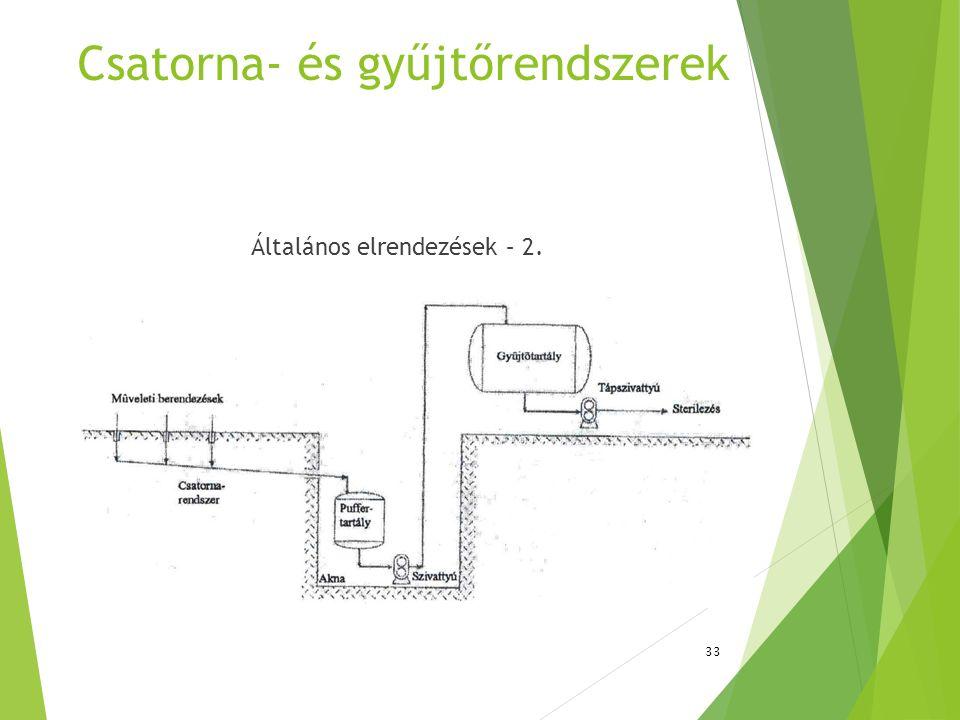 Csatorna- és gyűjtőrendszerek Általános elrendezések – 2. 33