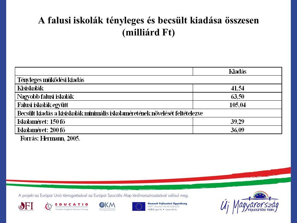 A falusi iskolák tényleges és becsült kiadása összesen (milliárd Ft)