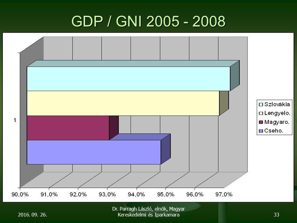GDP / GNI 2005 - 2008 2016. 09. 26. Dr. Parragh László, elnök, Magyar Kereskedelmi és Iparkamara33
