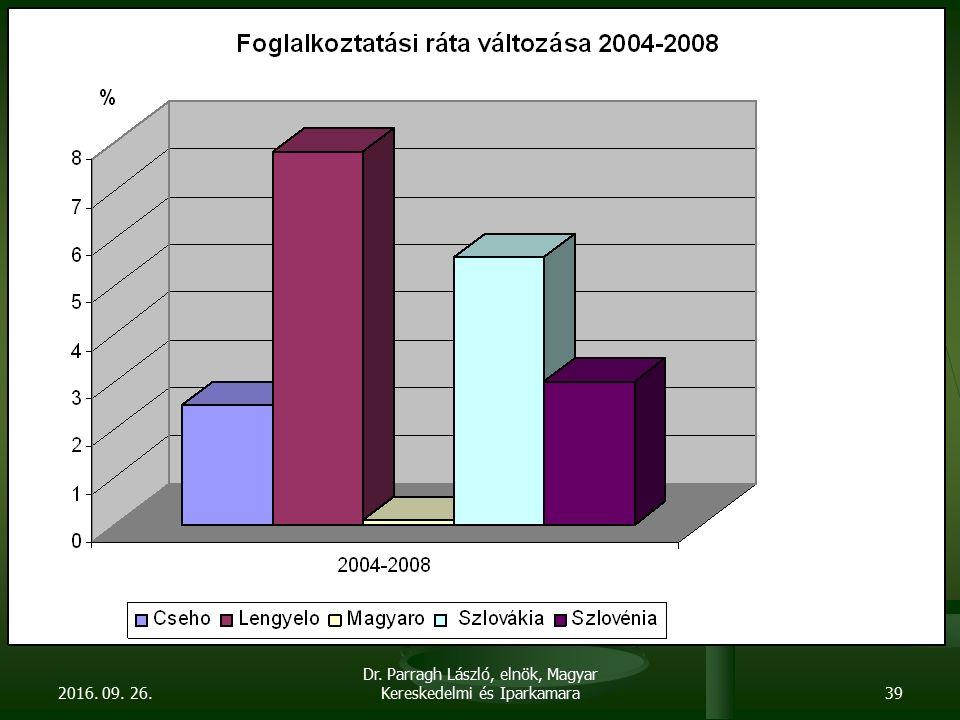 2016. 09. 26. Dr. Parragh László, elnök, Magyar Kereskedelmi és Iparkamara39
