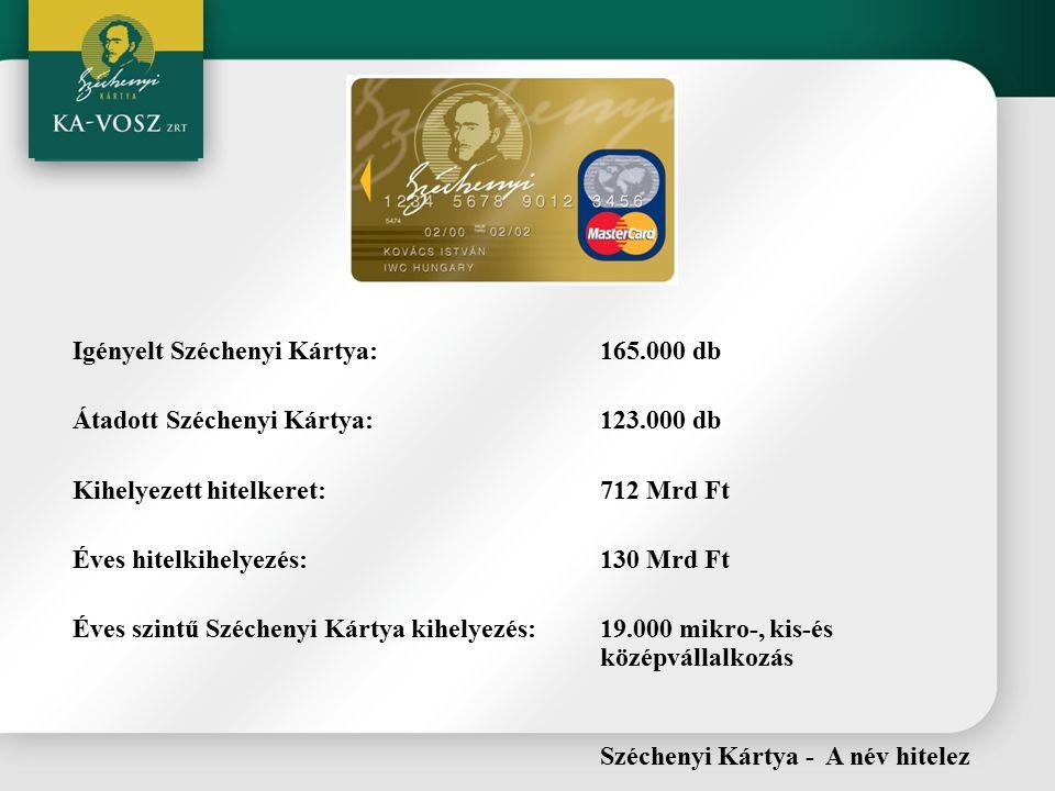 Igényelt Széchenyi Kártya:165.000 db Átadott Széchenyi Kártya:123.000 db Kihelyezett hitelkeret:712 Mrd Ft Éves hitelkihelyezés:130 Mrd Ft Éves szintű