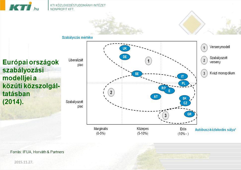 Európai országok szabályozási modelljei a közúti közszolgál- tatásban (2014).