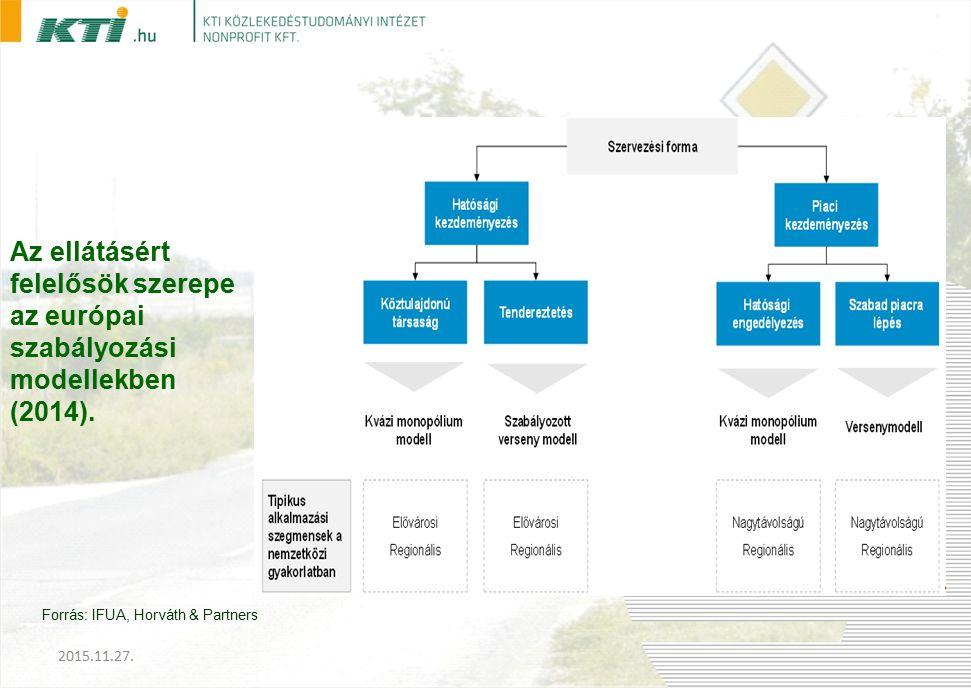 Az ellátásért felelősök szerepe az európai szabályozási modellekben (2014).