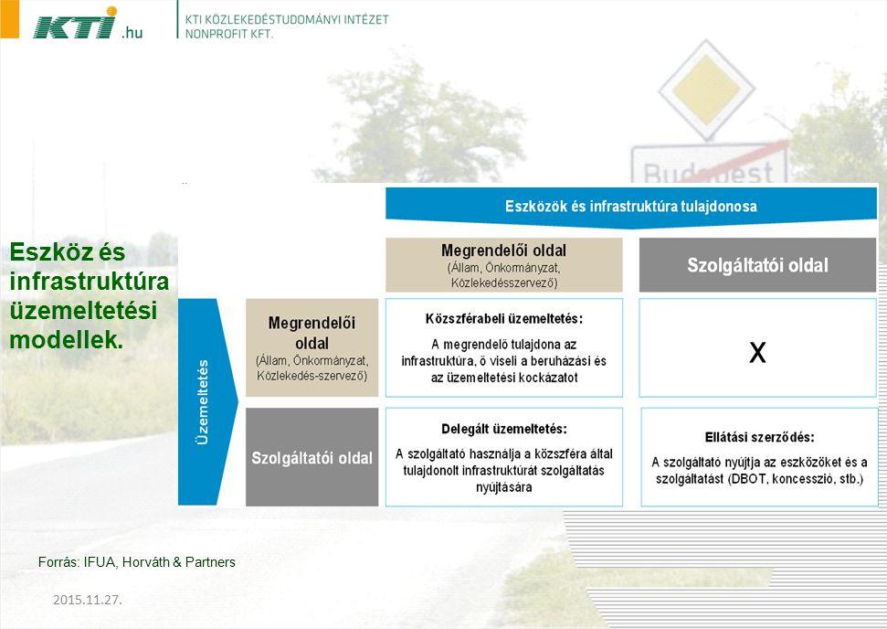 Eszköz és infrastruktúra üzemeltetési modellek. Forrás: IFUA, Horváth & Partners 2015.11.27.