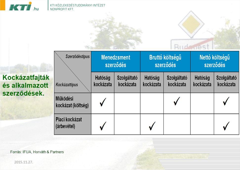 Kockázatfajták és alkalmazott szerződések. Forrás: IFUA, Horváth & Partners 2015.11.27.