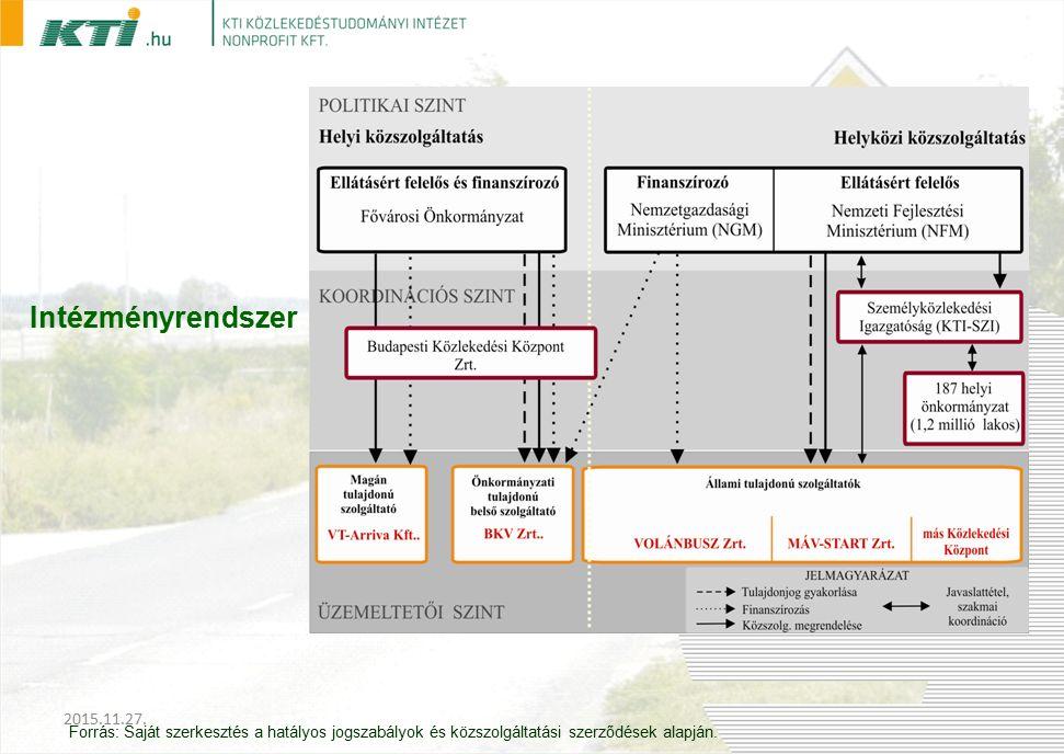 Intézményrendszer Forrás: Saját szerkesztés a hatályos jogszabályok és közszolgáltatási szerződések alapján.