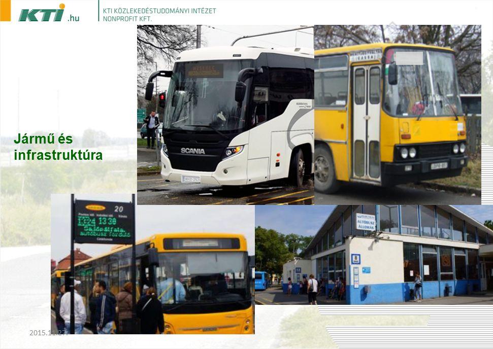 Jármű és infrastruktúra 2015.11.27.