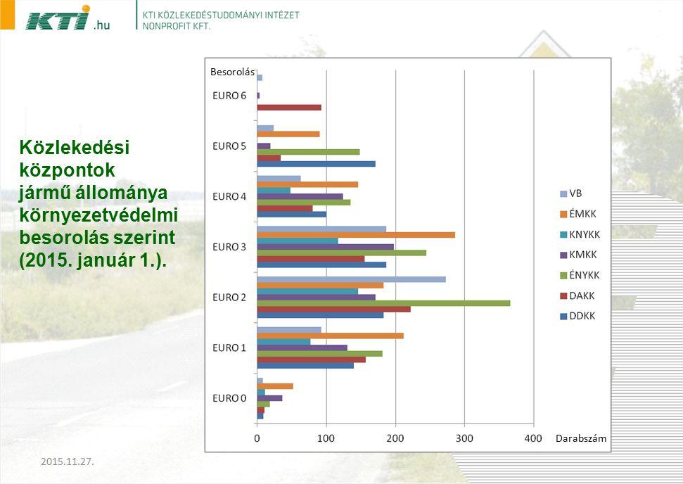 Közlekedési központok jármű állománya környezetvédelmi besorolás szerint (2015.